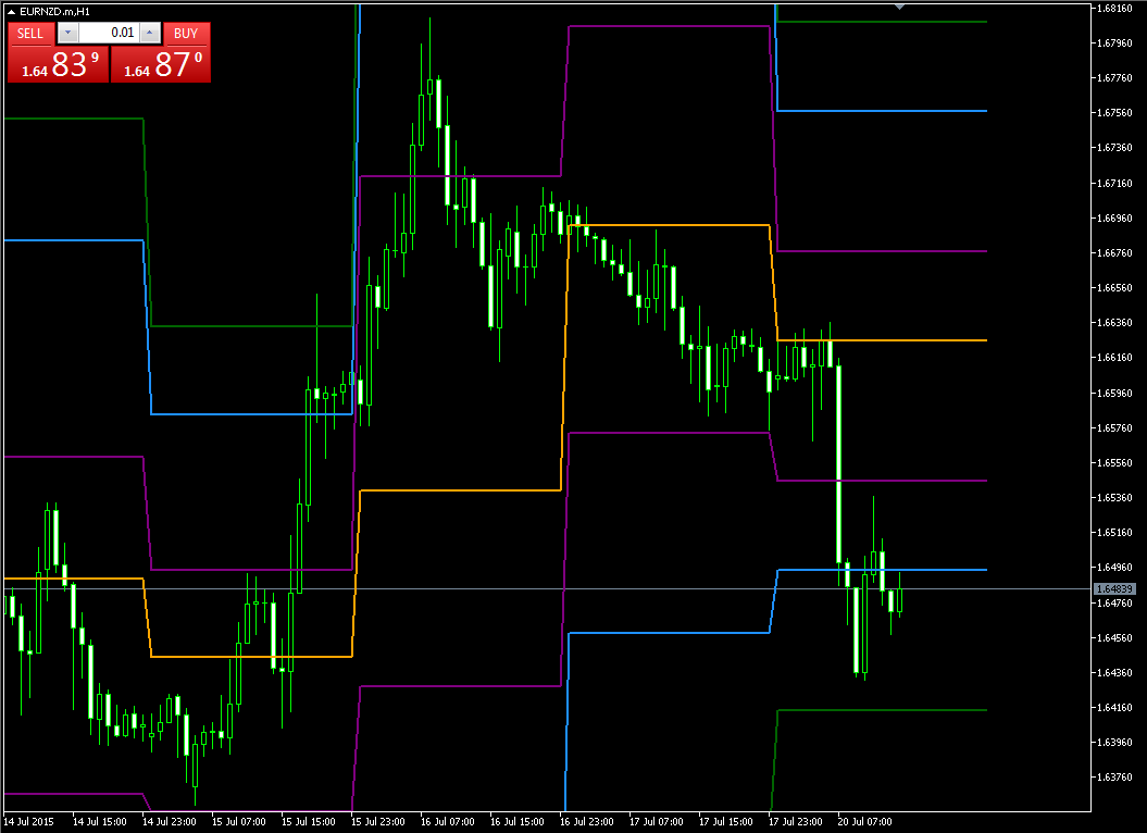 forex best pivot point indicator